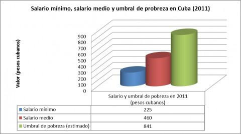 salario_cuba