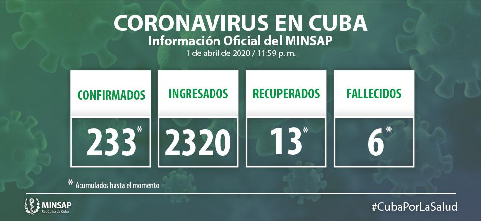 Cuba parece haber frenado el coronavirus