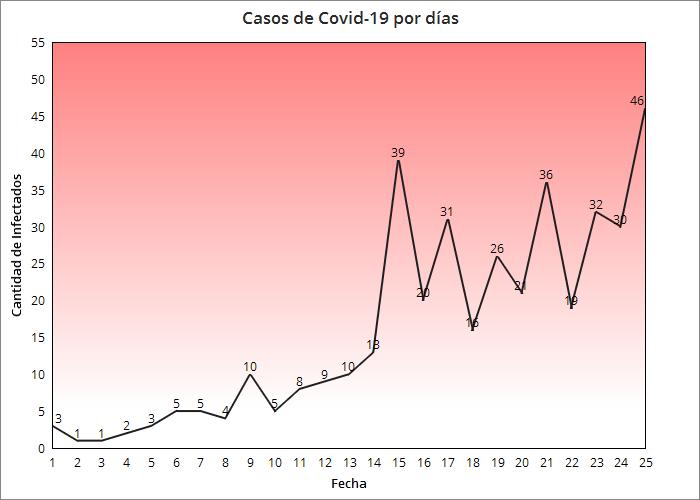 Se-registran-46-nuevos-casos-de-confirmados-de-coronavirus-en-Cuba-suben-a-11-los-fallecidos