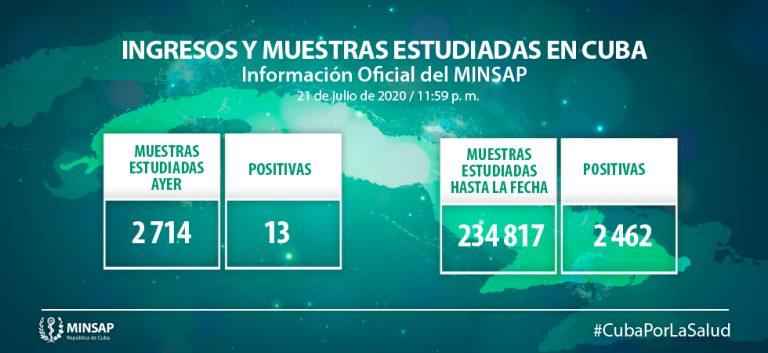 Cuba reporta 13 nuevos casos de coronavirus