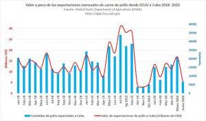 Caen las exportaciones de pollo desde EEUU a Cuba
