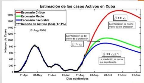 Coronavirus en Cuba el mes de octubre sería 4 veces peor que el pasado abril