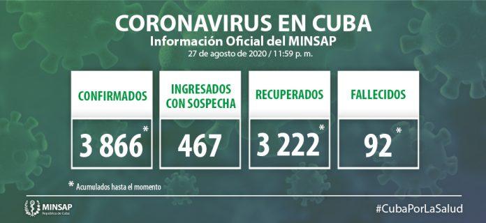 Coronavirus en Cuba hoy 60 nuevos positivos, 41 de ellos asintomáticos