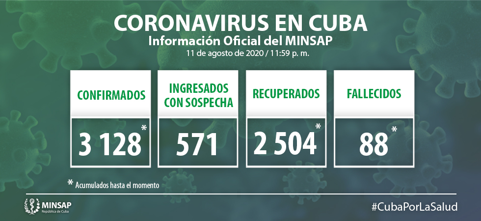 Coronavirus en Cuba hoy Reportan 35 casos positivos