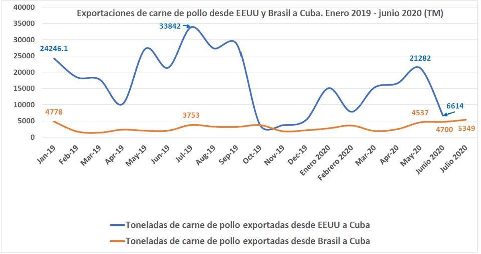Envíos a Cuba de carne de pollo en junio son los más bajos del año