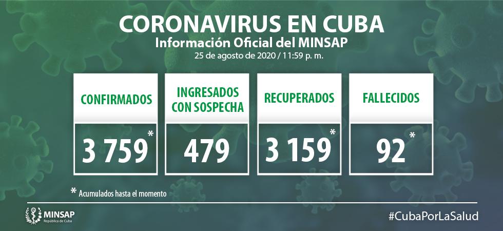 Una mujer de 80 años es la nueva fallecida por el coronavirus en Cubabff