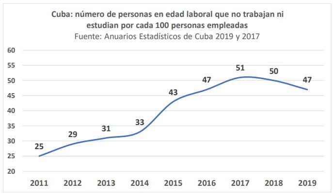 Casi la mitad de la población activa en Cuba ni trabaja ni estudia