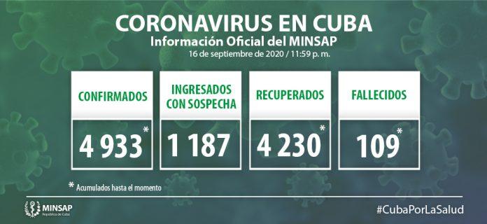 Coronavirus en Cuba hoy Reportan 57 casos, 35 de ellos son de Ciego de Ávila