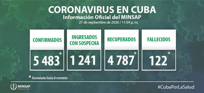 Coronavirus en Cuba hoy Solo 26 positivos sin fallecidos