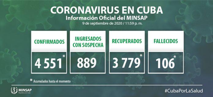 La Habana y Ciego de Ávila son las provincias con mayor número de casos