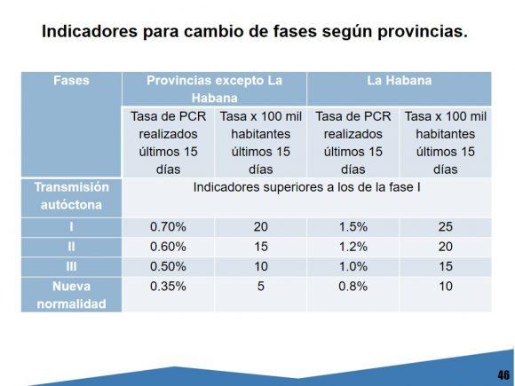"""Estas son las provincias de Cuba que pasan a la """"nueva normalidad"""""""